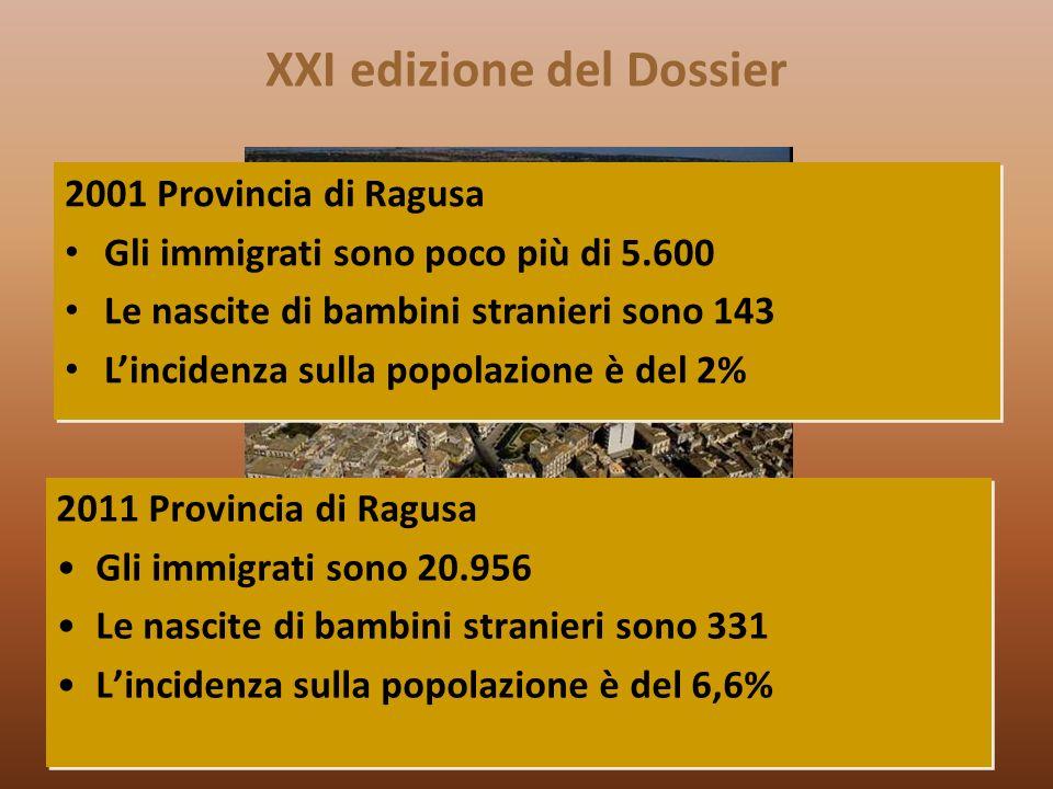 XXI edizione del Dossier 2011 Provincia di Ragusa Gli immigrati sono 20.956 Le nascite di bambini stranieri sono 331 Lincidenza sulla popolazione è del 6,6% 2011 Provincia di Ragusa Gli immigrati sono 20.956 Le nascite di bambini stranieri sono 331 Lincidenza sulla popolazione è del 6,6% 2001 Provincia di Ragusa Gli immigrati sono poco più di 5.600 Le nascite di bambini stranieri sono 143 Lincidenza sulla popolazione è del 2% 2001 Provincia di Ragusa Gli immigrati sono poco più di 5.600 Le nascite di bambini stranieri sono 143 Lincidenza sulla popolazione è del 2%