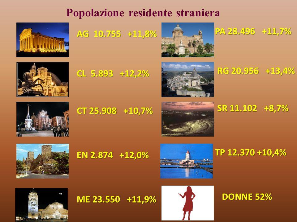 AG 10.755 +11,8% CL 5.893 +12,2% CT 25.908 +10,7% EN 2.874 +12,0% PA 28.496 +11,7% ME 23.550 +11,9% RG 20.956 +13,4% TP 12.370 +10,4% SR 11.102 +8,7% DONNE 52% Popolazione residente straniera