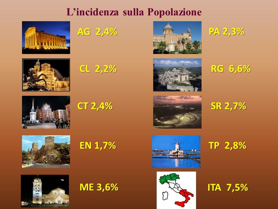 AG 2,4% CL 2,2% CT 2,4% EN 1,7% PA 2,3% ME 3,6% RG 6,6% TP 2,8% SR 2,7% Lincidenza sulla Popolazione ITA 7,5%