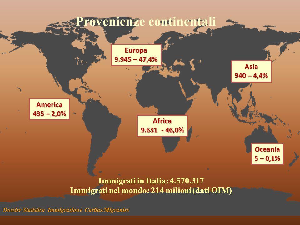 Europa 9.945 – 47,4% Asia 940 – 4,4% Oceania 5 – 0,1% Africa 9.631 - 46,0% America 435 – 2,0% Dossier Statistico Immigrazione Caritas/Migrantes Provenienze continentali Immigrati in Italia: 4.570.317 Immigrati nel mondo: 214 milioni (dati OIM)