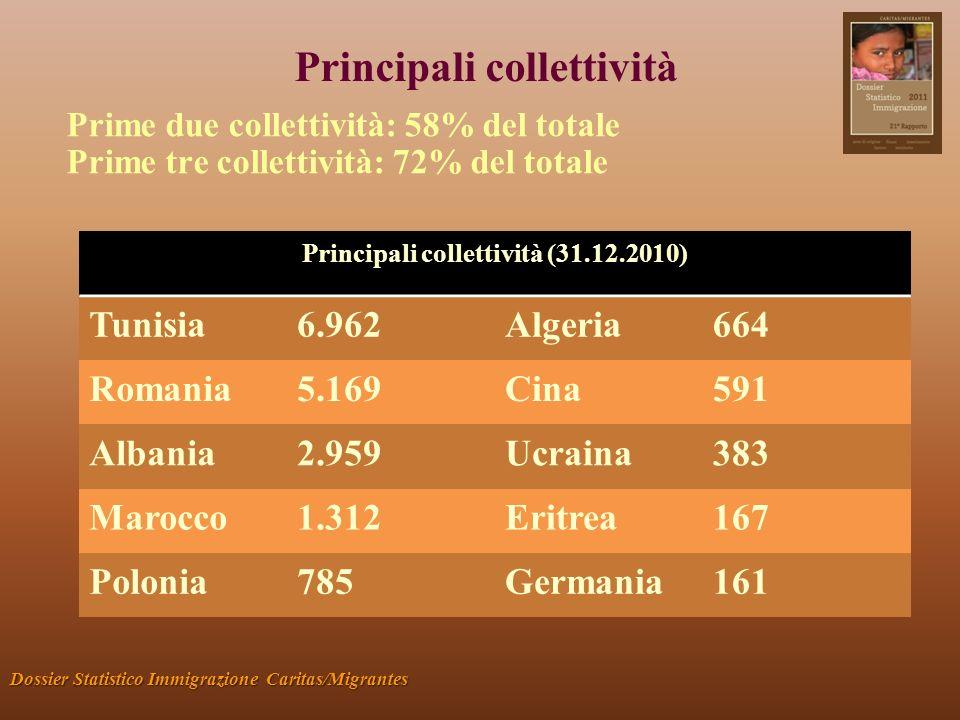 Principali collettività Dossier Statistico Immigrazione Caritas/Migrantes Prime due collettività: 58% del totale Prime tre collettività: 72% del totale Principali collettività (31.12.2010) Tunisia6.962Algeria664 Romania5.169Cina591 Albania2.959Ucraina383 Marocco1.312Eritrea167 Polonia785Germania161