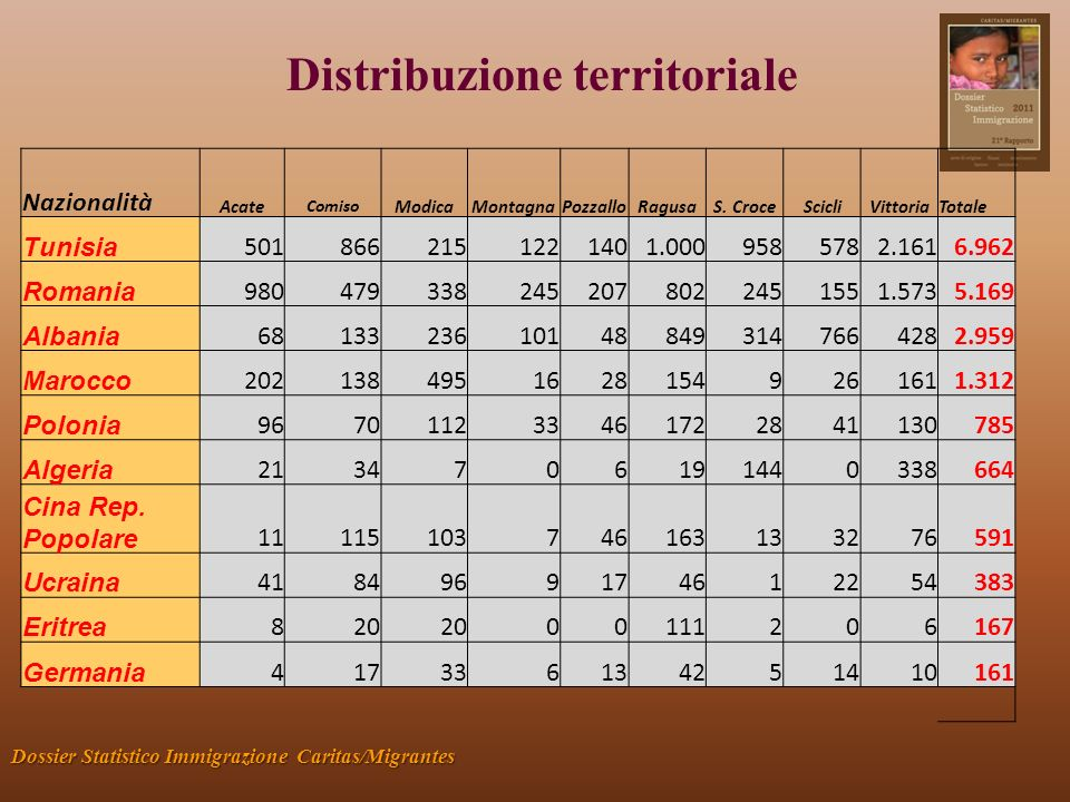 Distribuzione territoriale Dossier Statistico Immigrazione Caritas/Migrantes Nazionalità Acate Comiso ModicaMontagnaPozzalloRagusaS.