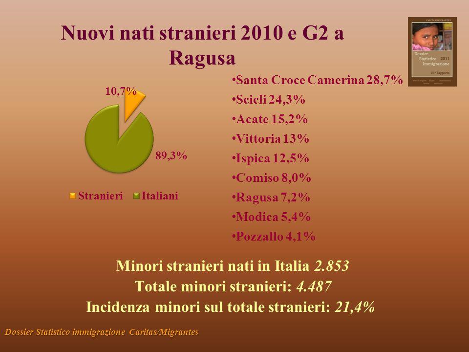 Nuovi nati stranieri 2010 e G2 a Ragusa Dossier Statistico immigrazione Caritas/Migrantes Minori stranieri nati in Italia 2.853 Totale minori stranieri: 4.487 Incidenza minori sul totale stranieri: 21,4% S anta Croce Camerina 28,7% S cicli 24,3% A cate 15,2% V ittoria 13% I spica 12,5% C omiso 8,0% R agusa 7,2% M odica 5,4% P ozzallo 4,1%