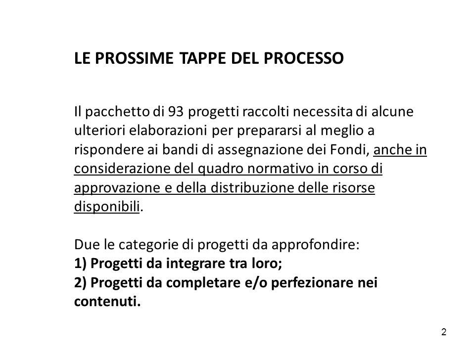 3 E emerso il bisogno di adottare un approccio integrato nei seguenti casi: a) Progetti che propongono lo stesso tipo di intervento (necessitano di azioni di coordinamento): - Efficientamento edifici pubblici (schede 20, 41, 71, 74) - Inserimento lavorativo (schede 13, 69, 77) - PA più efficiente (schede 19, 35, 65, 78, 81) - Scuola 2.0 (schede 17, 18) - Mobilità sostenibile (schede 5, 6, 7, 22) b) Progetti che insistono sulla stessa area territoriale (necessitano di azioni di coordinamento e integrazione): - Tutti i progetti raggruppati per parole chiave Territoriali c) Progetti che hanno un obiettivo condiviso, ma richiedono competenze diverse oggi non integrate (azioni di progettazione integrata): - Possibilità di ideazione di progetti non ancora definiti (esempio: integrazione tra Urbanistica e Politiche Sociali).