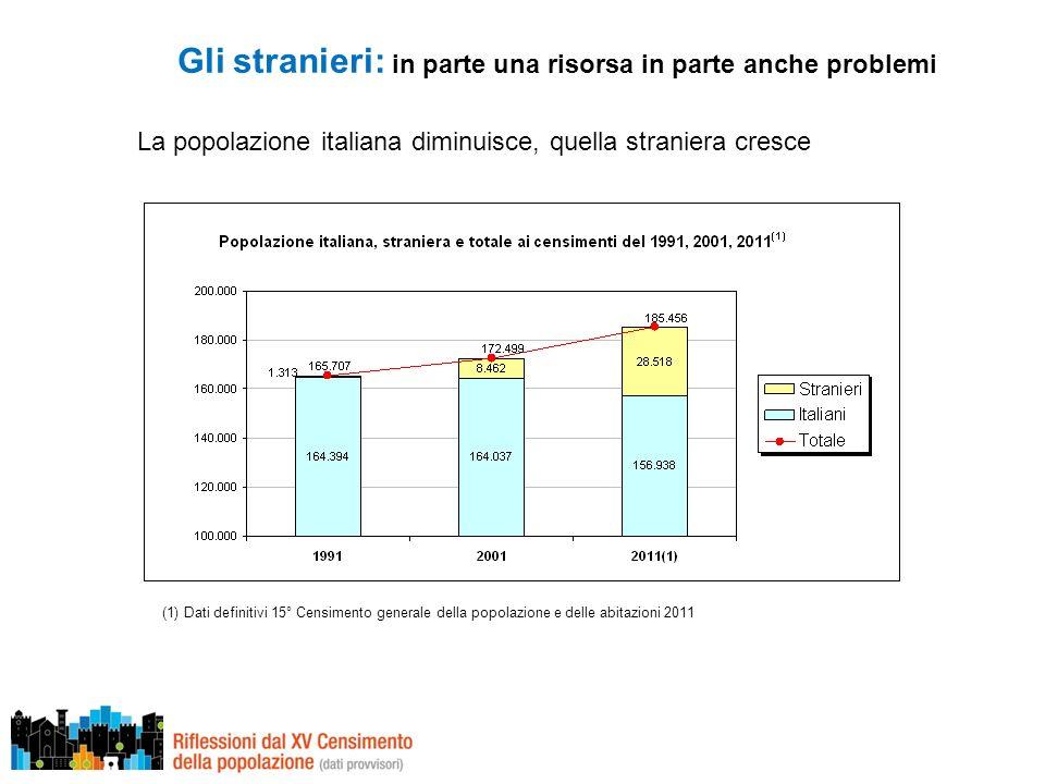 Gli stranieri: in parte una risorsa in parte anche problemi La popolazione italiana diminuisce, quella straniera cresce (1) Dati definitivi 15° Censimento generale della popolazione e delle abitazioni 2011