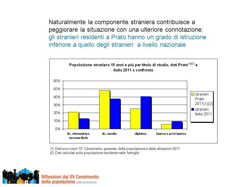 Naturalmente la componente straniera contribuisce a peggiorare la situazione con una ulteriore connotazione: gli stranieri residenti a Prato hanno un grado di istruzione inferiore a quello degli stranieri a livello nazionale (1) Dati provvisori 15° Censimento generale della popolazione e delle abitazioni 2011 (2) Dati calcolati sulla popolazione residente nelle famiglie