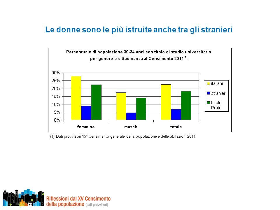 Le donne sono le più istruite anche tra gli stranieri (1) Dati provvisori 15° Censimento generale della popolazione e delle abitazioni 2011