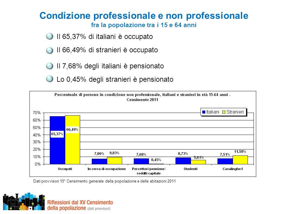 Condizione professionale e non professionale fra la popolazione tra i 15 e 64 anni Il 65,37% di italiani è occupato Il 66,49% di stranieri è occupato Dati provvisori 15° Censimento generale della popolazione e delle abitazioni 2011 Il 7,68% degli italiani è pensionato Lo 0,45% degli stranieri è pensionato