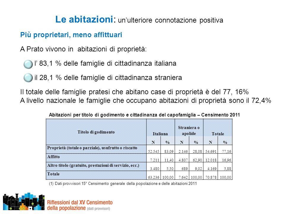 Più proprietari, meno affittuari A Prato vivono in abitazioni di proprietà: l 83,1 % delle famiglie di cittadinanza italiana il 28,1 % delle famiglie di cittadinanza straniera Il totale delle famiglie pratesi che abitano case di proprietà è del 77, 16% A livello nazionale le famiglie che occupano abitazioni di proprietà sono il 72,4% Le abitazioni: unulteriore connotazione positiva Titolo di godimento Italiana Straniera o apolideTotale N%N%N% Proprietà (totale o parziale), usufrutto o riscatto 52.54583,092.14628,0854.69177,16 Affitto 7.21111,404.80762,9012.01816,96 Altro titolo (gratuito, prestazioni di servizio, ecc.) 3.4805,506899,024.1695,88 Totale 63.236100,007.642100,0070.878100,00 Abitazioni per titolo di godimento e cittadinanza del capofamiglia – Censimento 2011 (1) Dati provvisori 15° Censimento generale della popolazione e delle abitazioni 2011