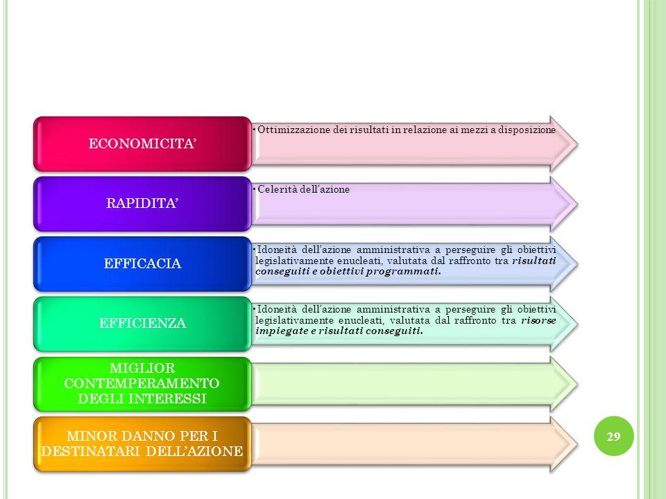 29 Ottimizzazione dei risultati in relazione ai mezzi a disposizione ECONOMICITA Celerità dellazione RAPIDITA Idoneità dellazione amministrativa a per