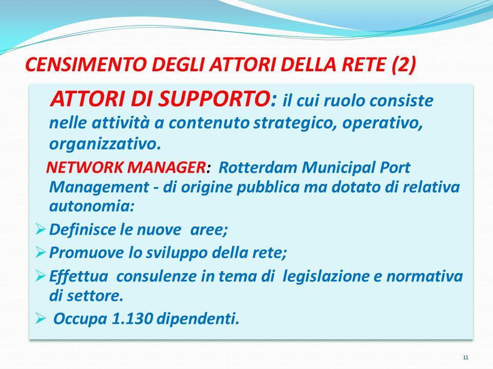 CENSIMENTO DEGLI ATTORI DELLA RETE (2) ATTORI DI SUPPORTO: il cui ruolo consiste nelle attività a contenuto strategico, operativo, organizzativo.