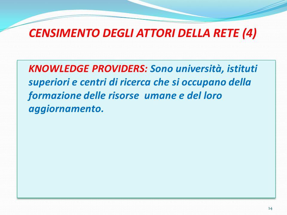 CENSIMENTO DEGLI ATTORI DELLA RETE (4) KNOWLEDGE PROVIDERS: Sono università, istituti superiori e centri di ricerca che si occupano della formazione delle risorse umane e del loro aggiornamento.