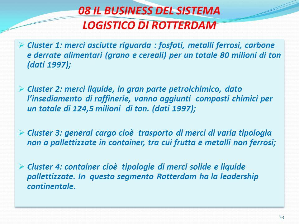 08 IL BUSINESS DEL SISTEMA LOGISTICO DI ROTTERDAM Cluster 1: merci asciutte riguarda : fosfati, metalli ferrosi, carbone e derrate alimentari (grano e cereali) per un totale 80 milioni di ton (dati 1997); Cluster 2: merci liquide, in gran parte petrolchimico, dato linsediamento di raffinerie, vanno aggiunti composti chimici per un totale di 124,5 milioni di ton.