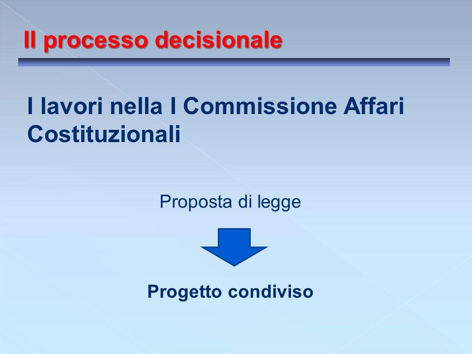 Il processo decisionale I lavori nella I Commissione Affari Costituzionali Proposta di legge Progetto condiviso