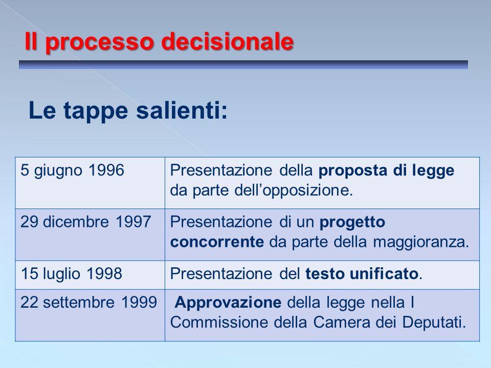 Il processo decisionale I Commissione Affari costituzionali II Commissione Giustizia VII Commissione Cultura XI Commissione Lavoro vs V Commissione Bilancio