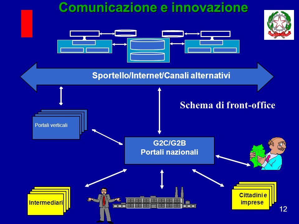 12 Portali verticali G2C/G2B Portali nazionali Intermediari Cittadini e imprese Comunicazione e innovazione Sportello/Internet/Canali alternativi Schema di front-office