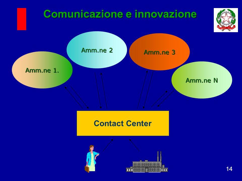 14 Contact Center Amm.ne 1. Amm.ne 2 Amm.ne 3 Amm.ne N Comunicazione e innovazione
