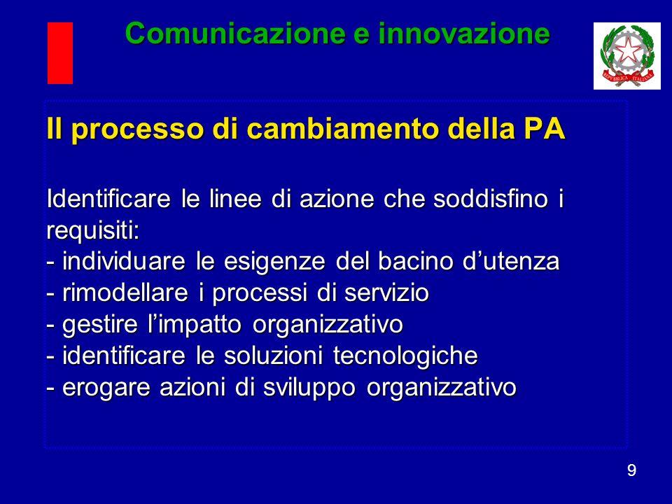 9 Il processo di cambiamento della PA Identificare le linee di azione che soddisfino i requisiti: - individuare le esigenze del bacino dutenza - rimodellare i processi di servizio - gestire limpatto organizzativo - identificare le soluzioni tecnologiche - erogare azioni di sviluppo organizzativo Comunicazione e innovazione