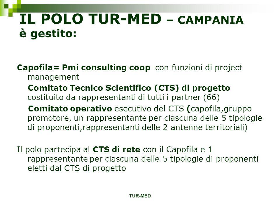TUR-MED IL POLO TUR-MED – CAMPANIA è gestito: Capofila= Pmi consulting coop con funzioni di project management Comitato Tecnico Scientifico (CTS) di p
