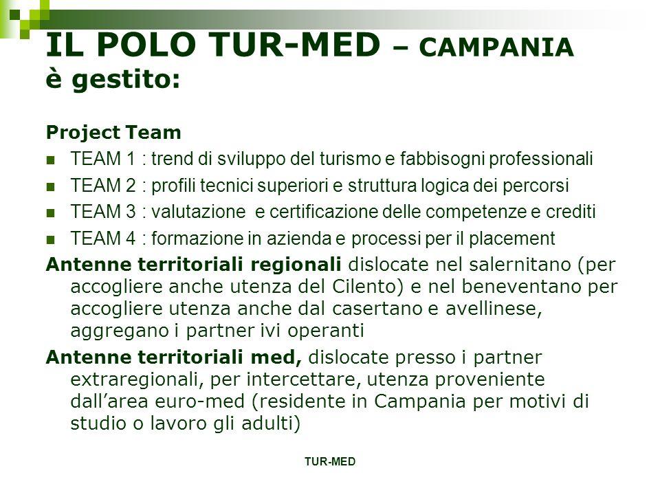 TUR-MED IL POLO TUR-MED – CAMPANIA è gestito: Project Team TEAM 1 : trend di sviluppo del turismo e fabbisogni professionali TEAM 2 : profili tecnici