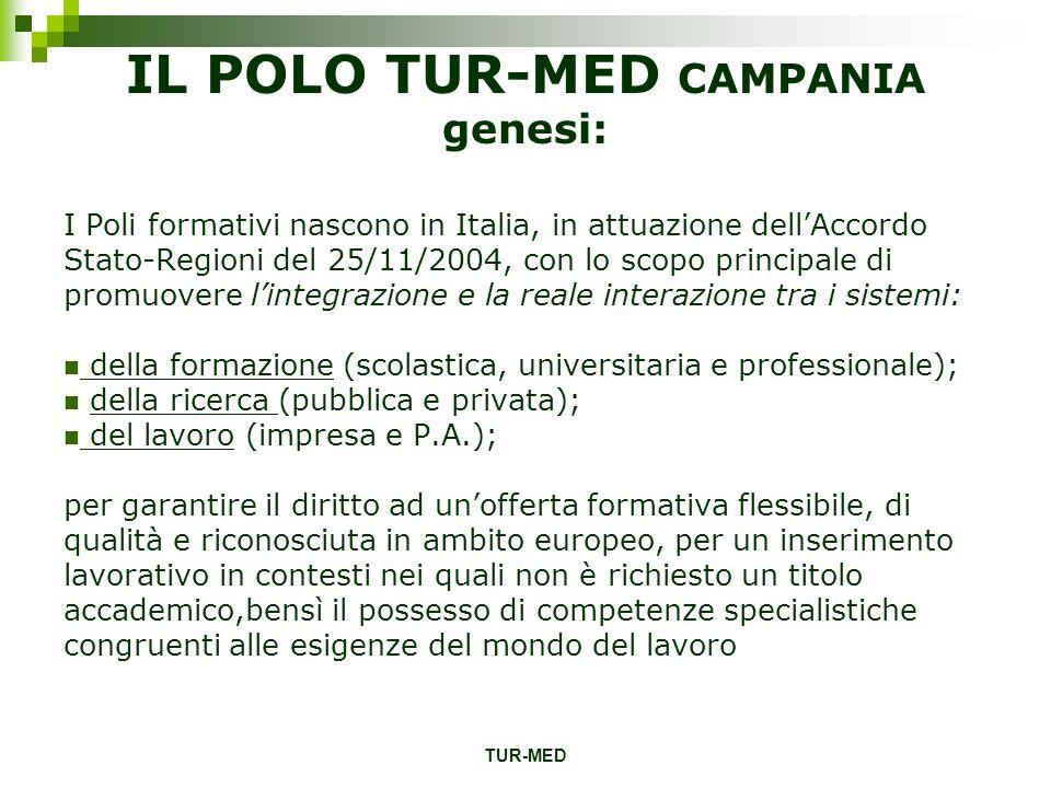 TUR-MED IL POLO TUR-MED CAMPANIA genesi: I Poli formativi nascono in Italia, in attuazione dellAccordo Stato-Regioni del 25/11/2004, con lo scopo prin