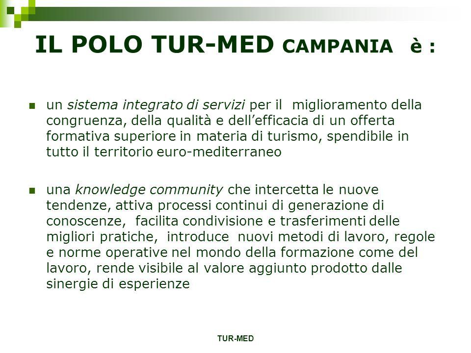 TUR-MED IL POLO TUR-MED CAMPANIA è : un sistema integrato di servizi per il miglioramento della congruenza, della qualità e dellefficacia di un offert