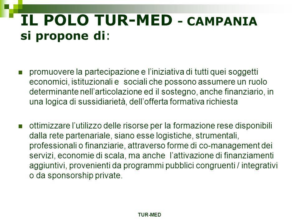 TUR-MED IL POLO TUR-MED - CAMPANIA si propone di: promuovere la partecipazione e liniziativa di tutti quei soggetti economici, istituzionali e sociali