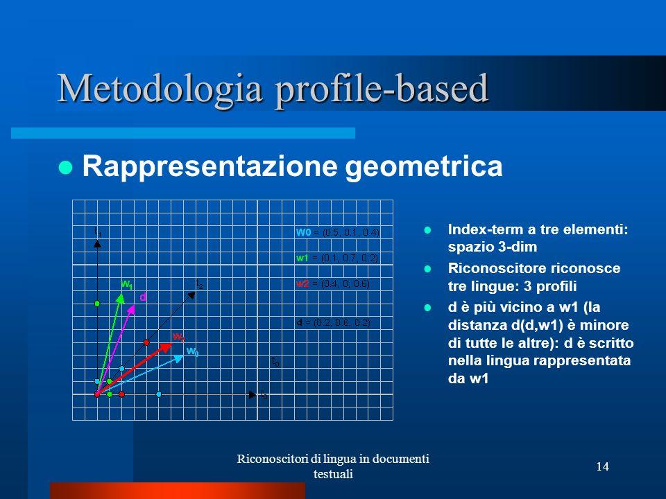 Riconoscitori di lingua in documenti testuali 14 Metodologia profile-based Rappresentazione geometrica Index-term a tre elementi: spazio 3-dim Riconos