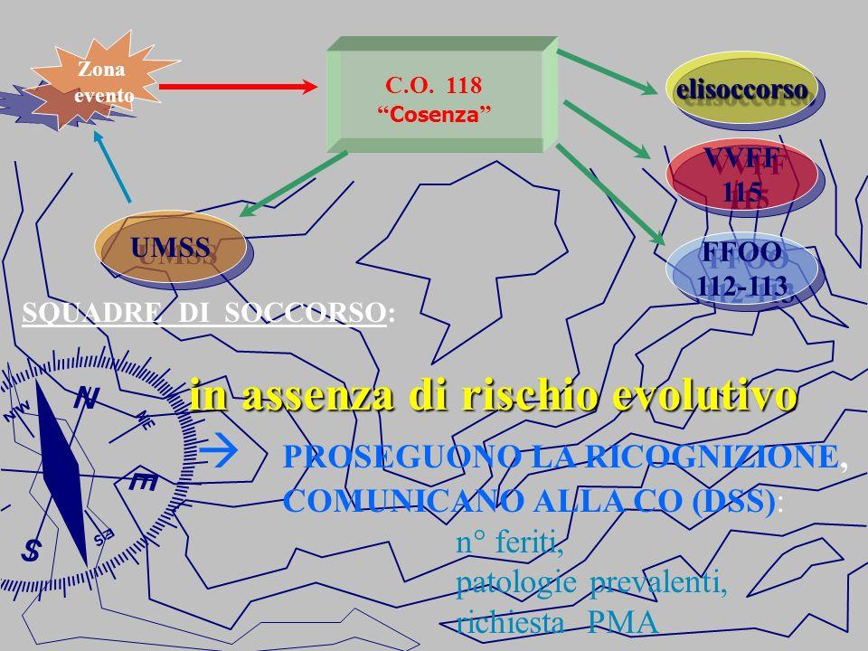 C.O. 118 Cosenza FFOO 112-113 FFOO 112-113 UMSS VVFF 115 VVFF 115 elisoccorsoelisoccorso SQUADRE DI SOCCORSO: in assenza di rischio evolutivo PROSEGUO