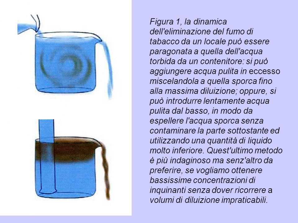 Figura 1, la dinamica dell'eliminazione del fumo di tabacco da un locale può essere paragonata a quella dell'acqua torbida da un contenitore: si può a