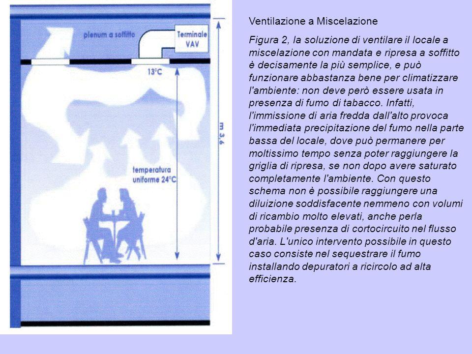 Ventilazione a Miscelazione Figura 2, la soluzione di ventilare il locale a miscelazione con mandata e ripresa a soffitto è decisamente la più semplic