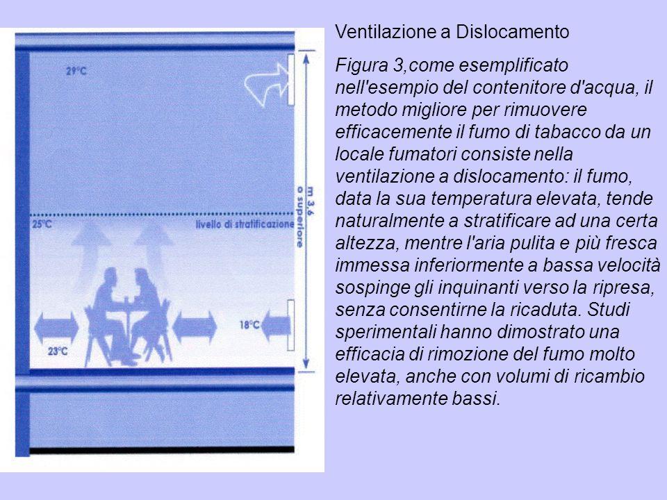 Ventilazione a Dislocamento Figura 3,come esemplificato nell'esempio del contenitore d'acqua, il metodo migliore per rimuovere efficacemente il fumo d