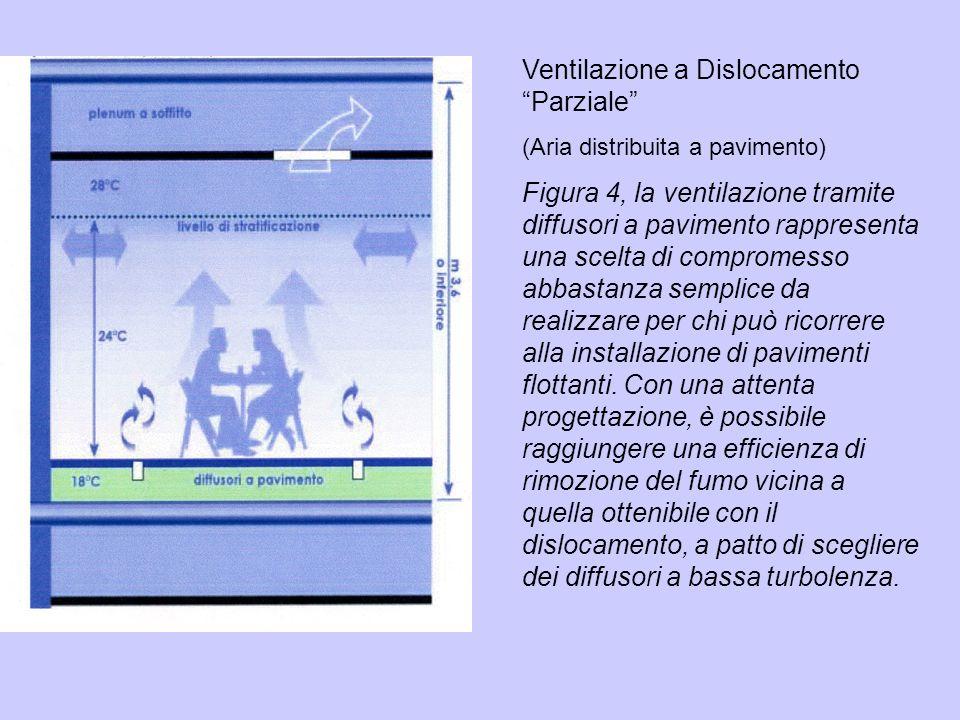Ventilazione a Dislocamento Parziale (Aria distribuita a pavimento) Figura 4, la ventilazione tramite diffusori a pavimento rappresenta una scelta di
