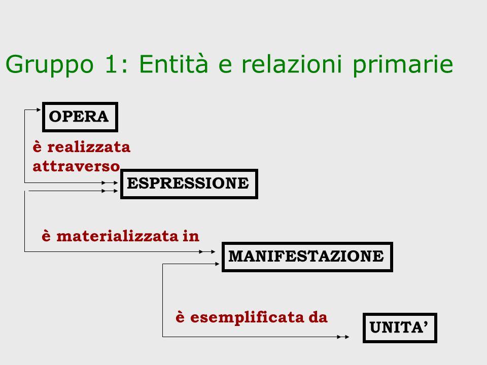 Gruppo 1: Entità e relazioni primarie ESPRESSIONE MANIFESTAZIONE UNITA OPERA è realizzata attraverso è materializzata in è esemplificata da