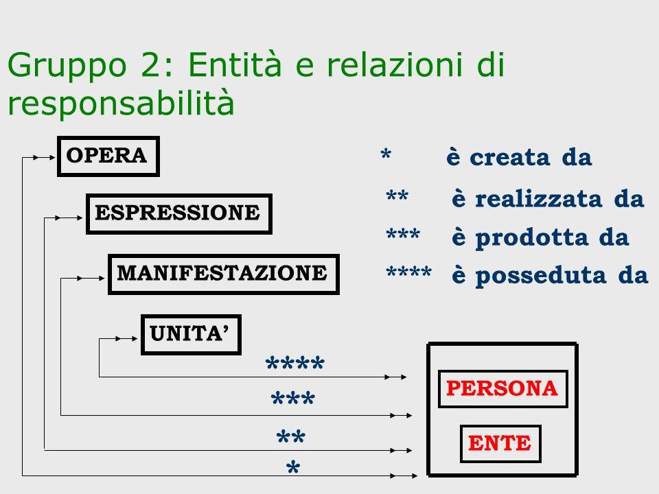 Gruppo 2: Entità e relazioni di responsabilità ESPRESSIONE MANIFESTAZIONE UNITA OPERA PERSONA ENTE * ** *** **** *è creata da **è realizzata da ***è p