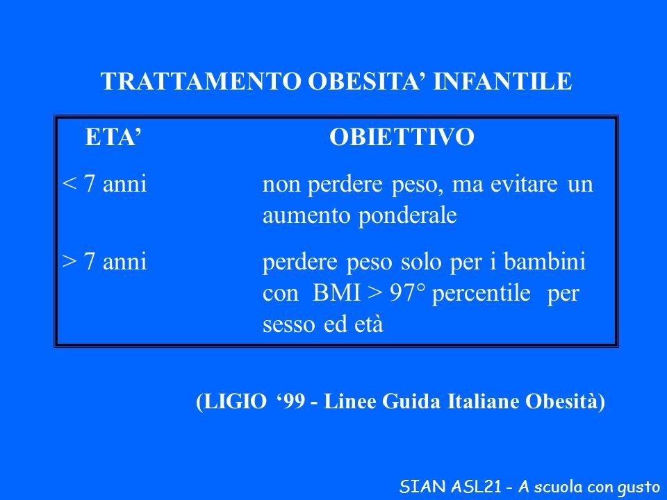 TRATTAMENTO OBESITA INFANTILE ETAOBIETTIVO < 7 anninon perdere peso, ma evitare un aumento ponderale > 7 anniperdere peso solo per i bambini con BMI >