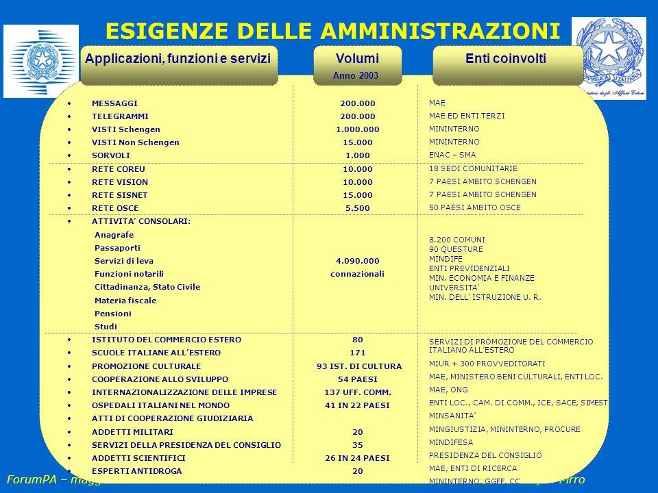 ForumPA – maggio 2004 Il CNIPA, F. Pirro Applicazioni, funzioni e servizi MESSAGGI TELEGRAMMI VISTI Schengen VISTI Non Schengen SORVOLI RETE COREU RET
