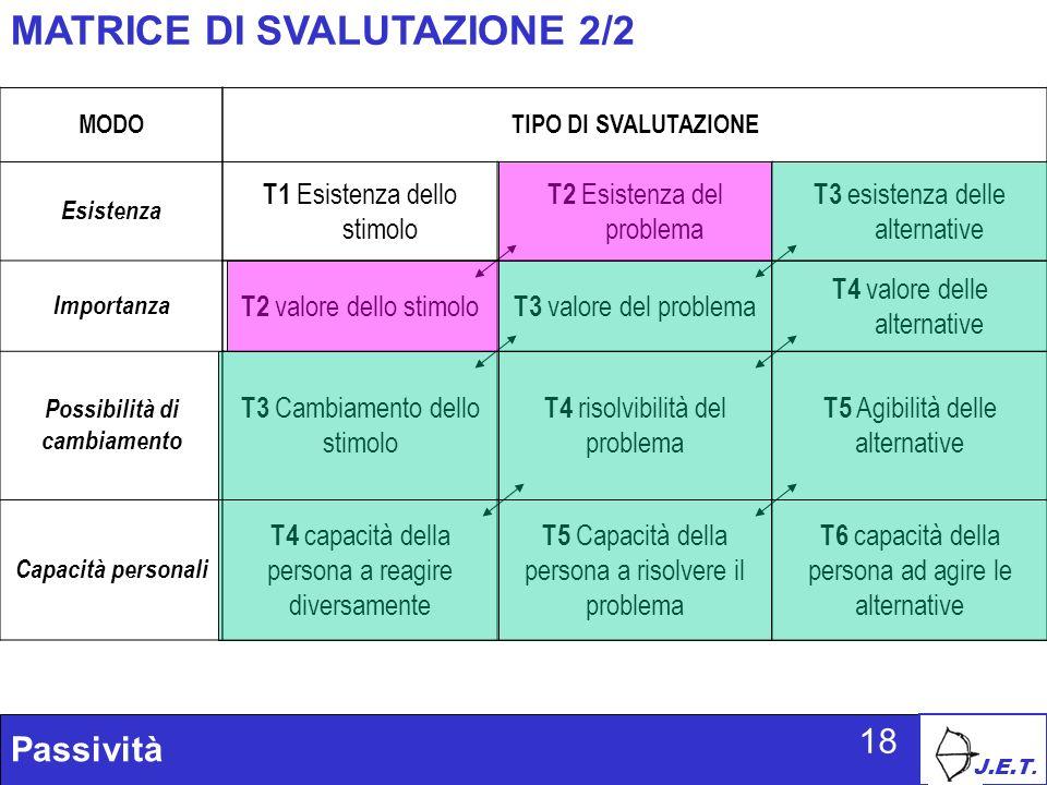 J.E.T. Passività 18 MATRICE DI SVALUTAZIONE 2/2 MODO Esistenza Importanza Possibilità di cambiamento Capacità personali TIPO DI SVALUTAZIONE T1 Esiste