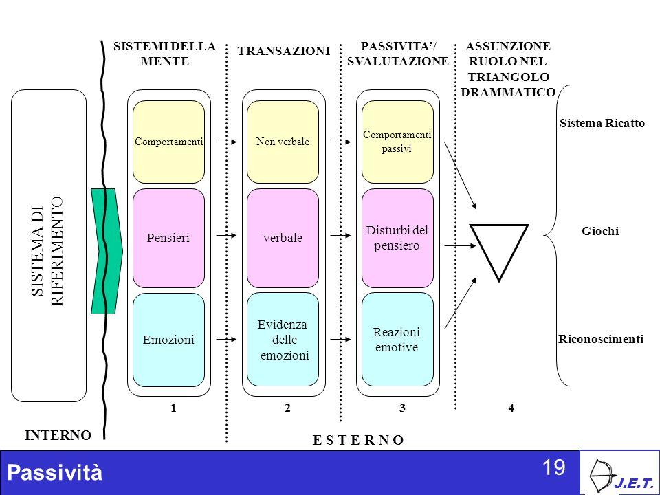 J.E.T. Passività 19 SISTEMI DELLA MENTE Comportamenti Pensieri Emozioni SISTEMA DI RIFERIMENTO TRANSAZIONI Non verbale verbale Evidenza delle emozioni