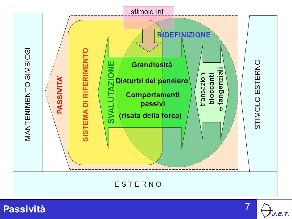 J.E.T. Passività 7 SISTEMA DI RIFERIMENTO Grandiosità Comportamenti passivi SVALUTAZIONE RIDEFINIZIONE E S T E R N O STIMOLO ESTERNO MANTENIMENTO SIMB