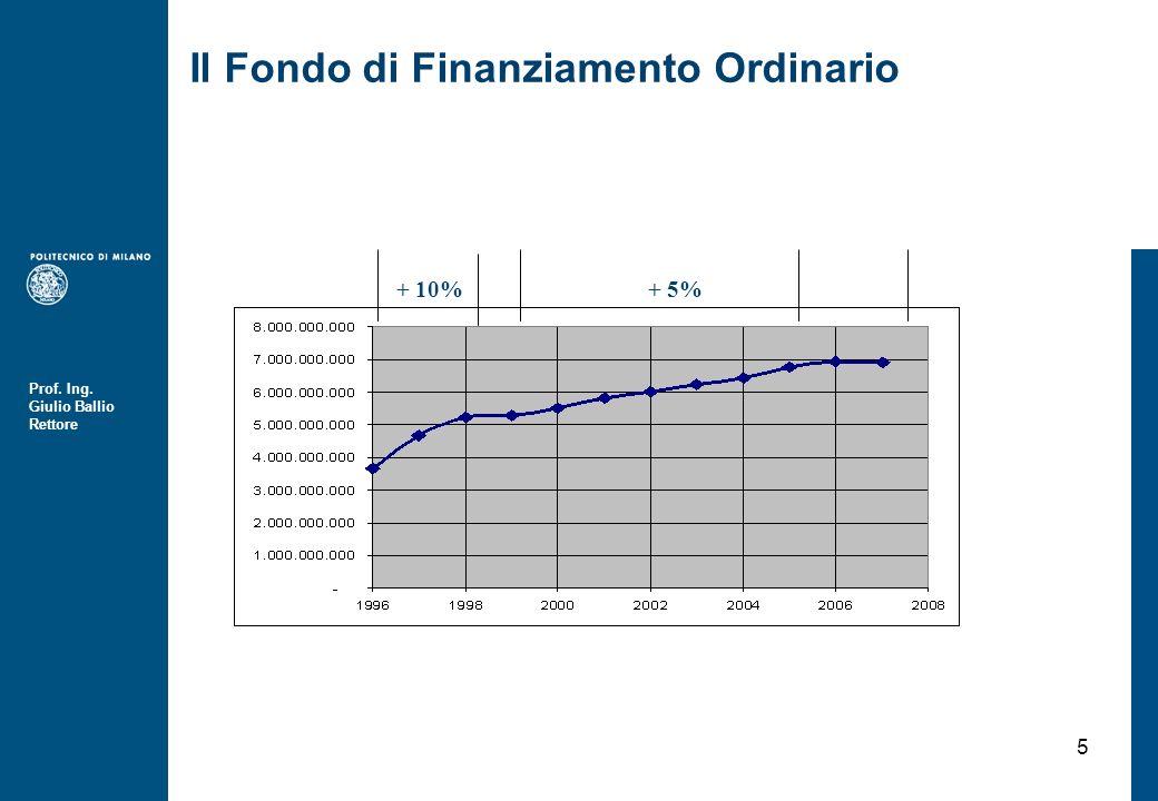Prof. Ing. Giulio Ballio Rettore 5 Il Fondo di Finanziamento Ordinario + 5%+ 10%