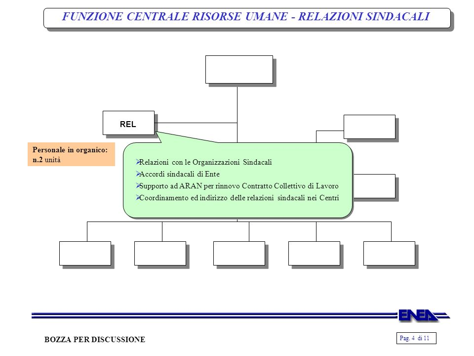 Pag. 4 di 11 BOZZA PER DISCUSSIONE FUNZIONE CENTRALE RISORSE UMANE - RELAZIONI SINDACALI REL Relazioni con le Organizzazioni Sindacali Accordi sindaca