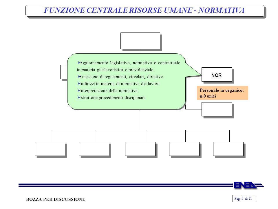 Pag. 5 di 11 BOZZA PER DISCUSSIONE NOR Personale in organico: n.0 unità Aggiornamento legislativo, normativo e contrattuale in materia giuslavoristica