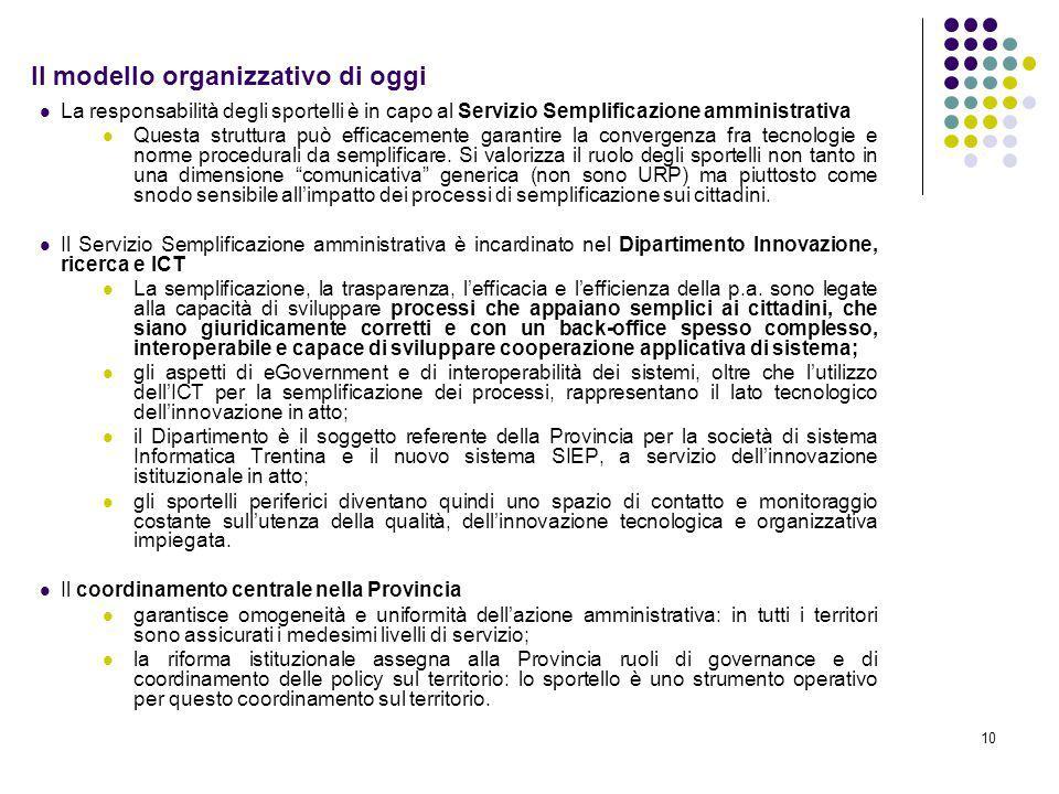 10 Il modello organizzativo di oggi La responsabilità degli sportelli è in capo al Servizio Semplificazione amministrativa Questa struttura può efficacemente garantire la convergenza fra tecnologie e norme procedurali da semplificare.