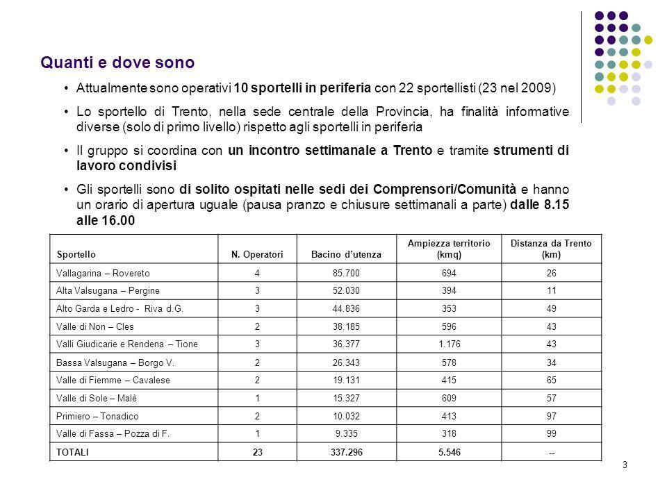 3 Quanti e dove sono SportelloN. OperatoriBacino dutenza Ampiezza territorio (kmq) Distanza da Trento (km) Vallagarina – Rovereto485.70069426 Alta Val