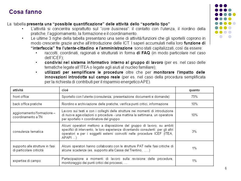 6 Cosa fanno attivitàcioèquanto front officeSportello con lutente (consulenza, presentazione documenti e domande)75% back office praticheRiordino e ar