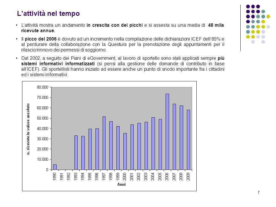 7 Lattività nel tempo Lattività mostra un andamento in crescita con dei picchi e si assesta su una media di 48 mila ricevute annue. Il picco del 2006