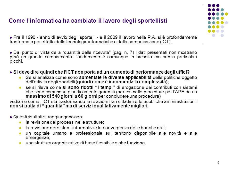 9 Come linformatica ha cambiato il lavoro degli sportellisti Fra il 1990 - anno di avvio degli sportelli - e il 2009 il lavoro nella P.A.