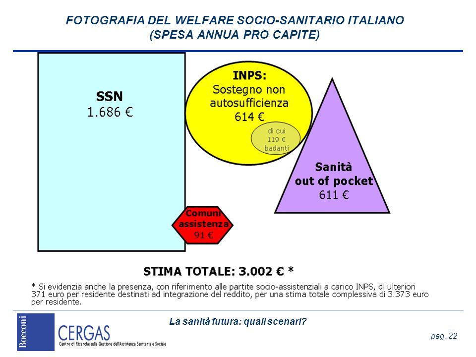 La sanità futura: quali scenari? pag. 22 FOTOGRAFIA DEL WELFARE SOCIO-SANITARIO ITALIANO (SPESA ANNUA PRO CAPITE)