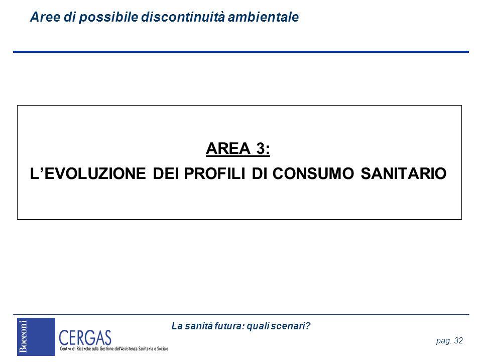 La sanità futura: quali scenari? pag. 32 AREA 3: LEVOLUZIONE DEI PROFILI DI CONSUMO SANITARIO Aree di possibile discontinuità ambientale